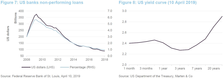 Polar Capital Global Financials Trust - Don't fear a slowing economy