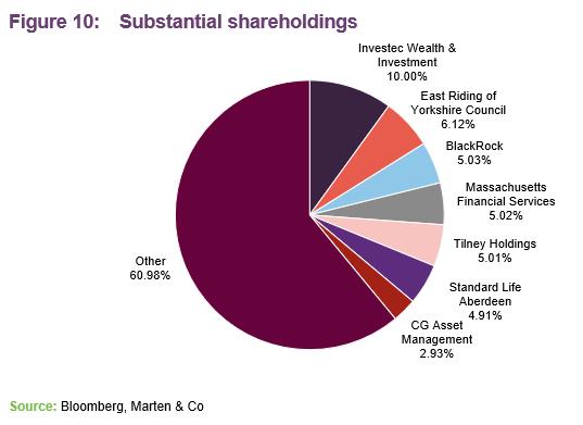 Connect housing shared ownership investment mukamel weizmann forex